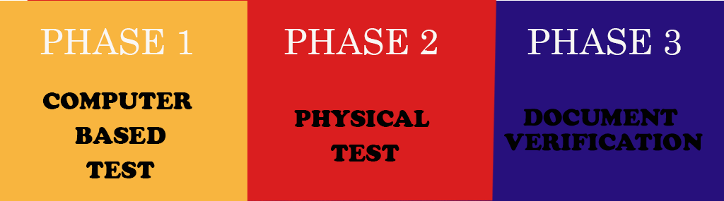 RPF EXAM PHASES